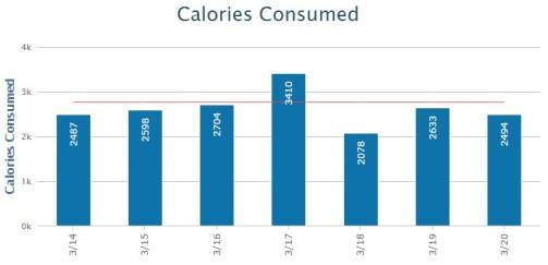 Calories 2